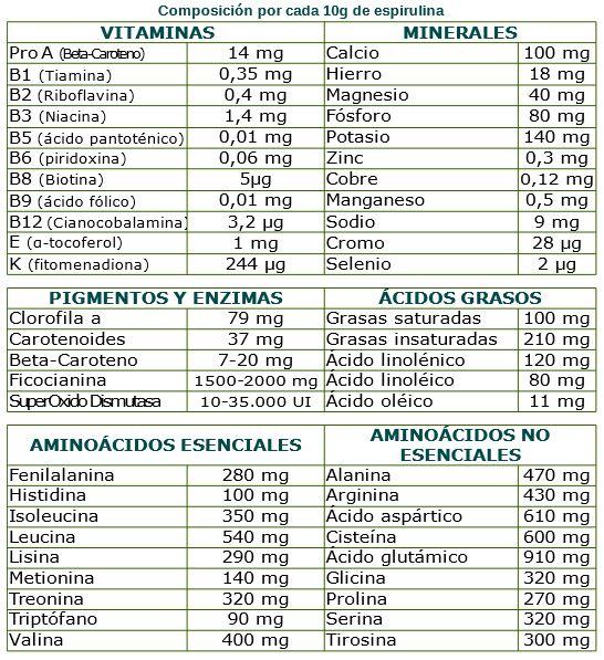Composición por cada 10g de espirulina