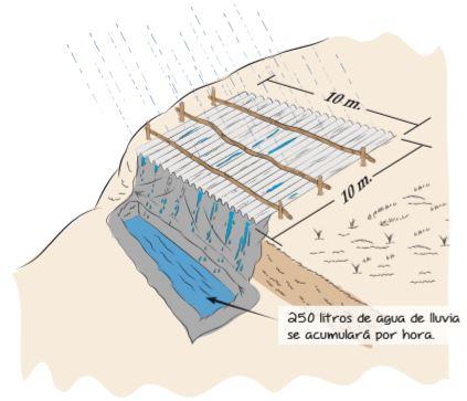 Captación de agua en pendientes o laderas.