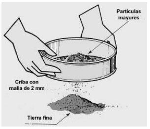 Definición de textura de suelo