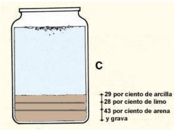 Descripción de capas de suelo