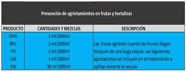 Prevención de agrietamientos en frutas y hortalizas.
