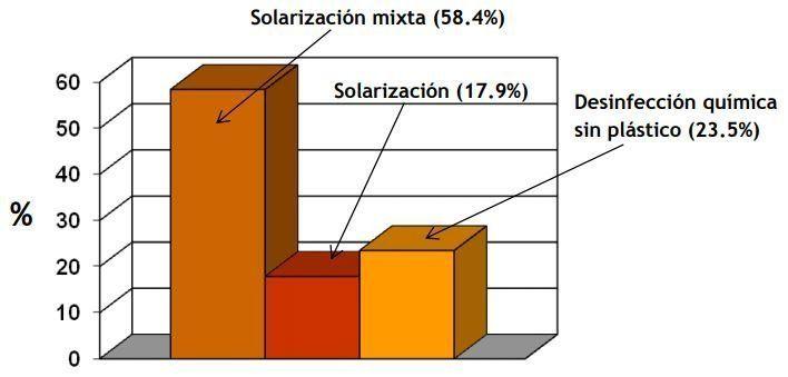 Biosolarización. Comparativa.