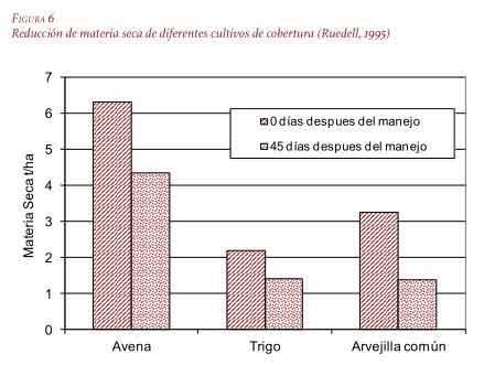 Reducción de materia seca de diferentes cultivos de cobertura.