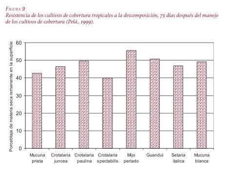 Resistencia de los cultivos de cobertura tropicales a la descomposición.